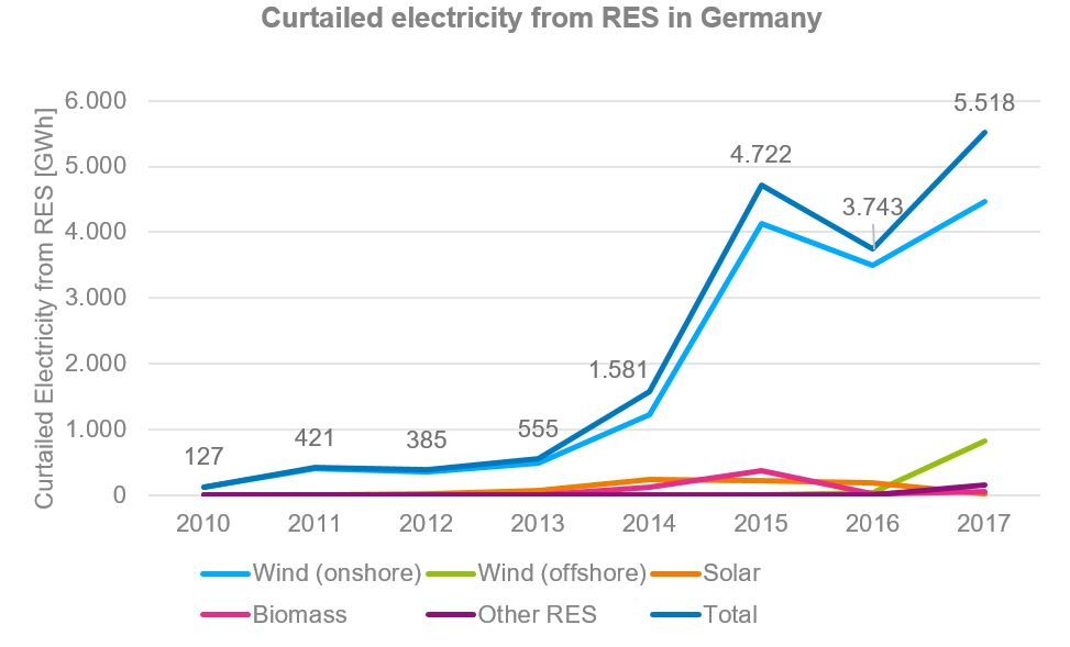 Graphic: Curtailed Electricity from RES in Germany